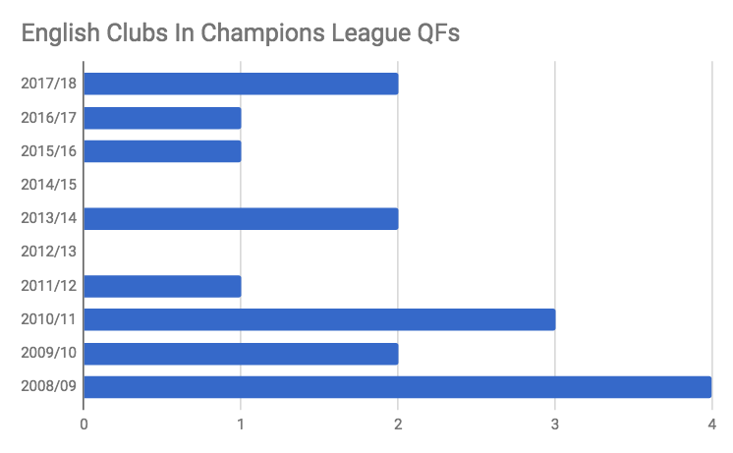 Number of Premier League clubs in the Champions League QFs over the last 10 years