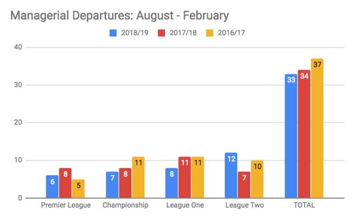 Manager departures from the last 3 seasons, from the period August to February