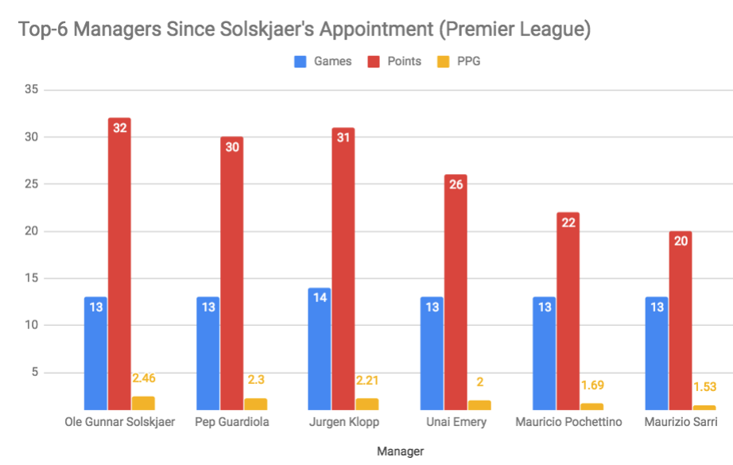 Premier League Games, Points, And Points Per Game won by managers since Ole Gunnar Solskjaer's Man Utd appointment