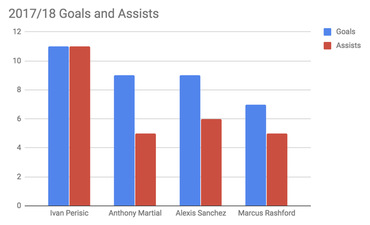 A comparison of Perisic to United's roster
