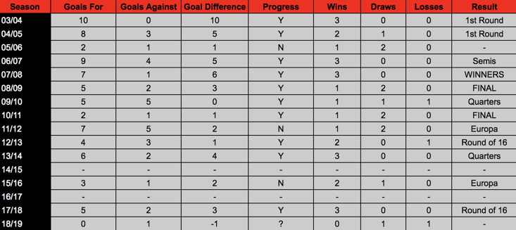 A breakdown of Man Utd's home performances in the group stage since 03/04