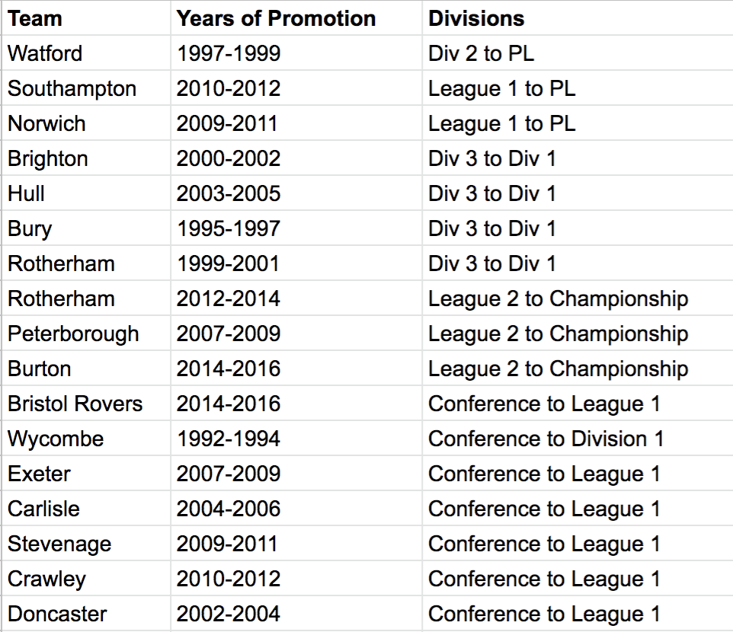 Back to back promotions in English football since 1992