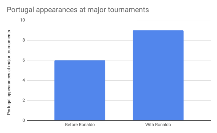 Ronaldo has played and scored at more international tournaments than the country had played in before his debut