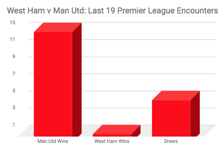 The Conclusive Stats That Show Jose Mourinho And Manchester